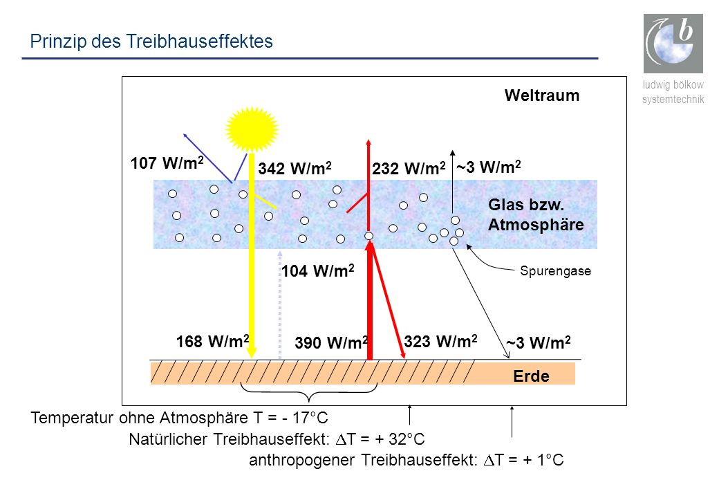 ludwig bölkow systemtechnik Prinzip des Treibhauseffektes Weltraum Glas bzw. Atmosphäre Erde 342 W/m 2 107 W/m 2 232 W/m 2 168 W/m 2 390 W/m 2 323 W/m