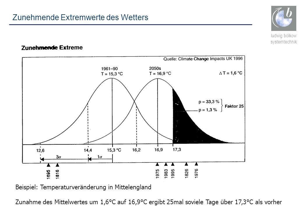 ludwig bölkow systemtechnik Zunehmende Extremwerte des Wetters Beispiel: Temperaturveränderung in Mittelengland Zunahme des Mittelwertes um 1,6°C auf