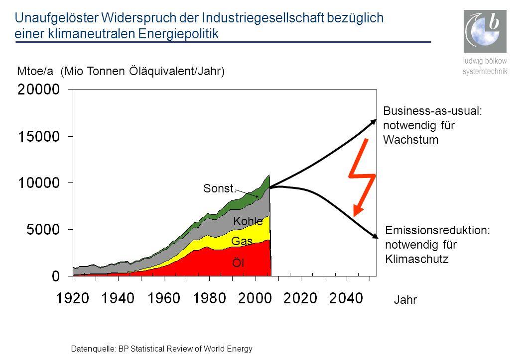 ludwig bölkow systemtechnik Mtoe/a (Mio Tonnen Öläquivalent/Jahr) Jahr Öl Datenquelle: BP Statistical Review of World Energy Gas Kohle Business-as-usu