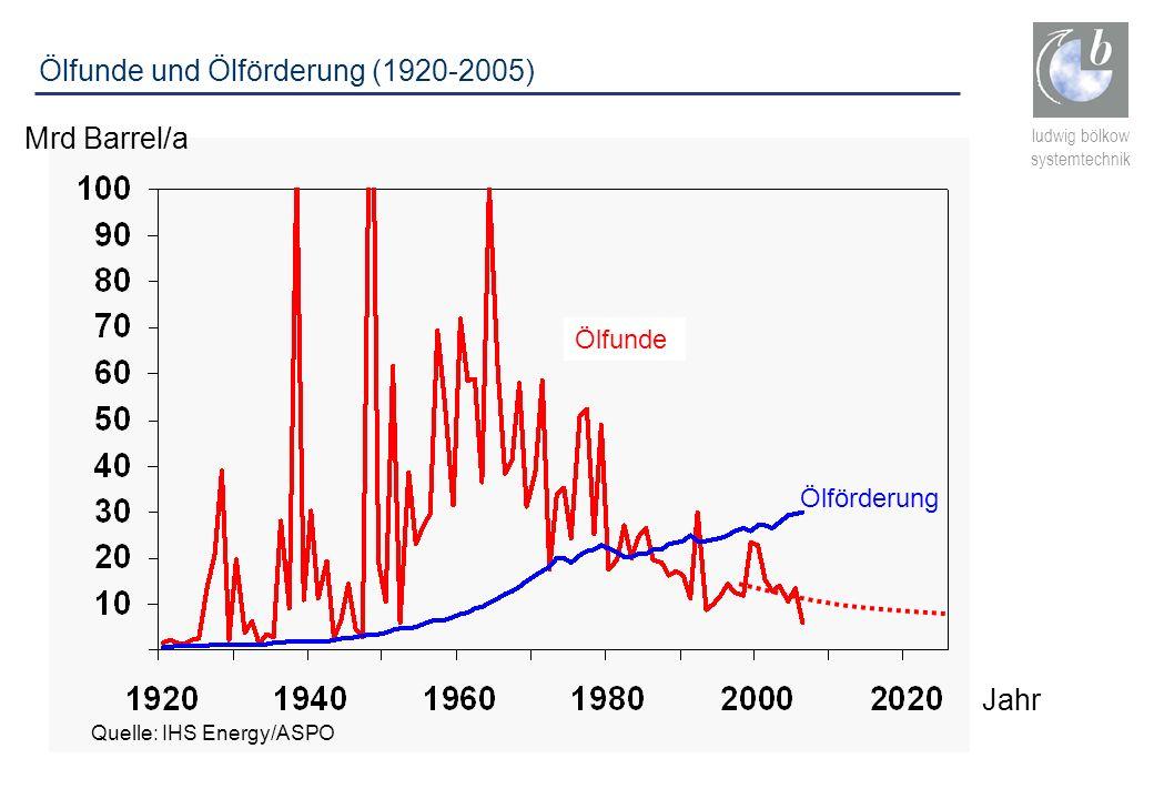ludwig bölkow systemtechnik Ölfunde und Ölförderung (1920-2005) Ölfunde Mrd Barrel/a Ölförderung Quelle: IHS Energy/ASPO Jahr
