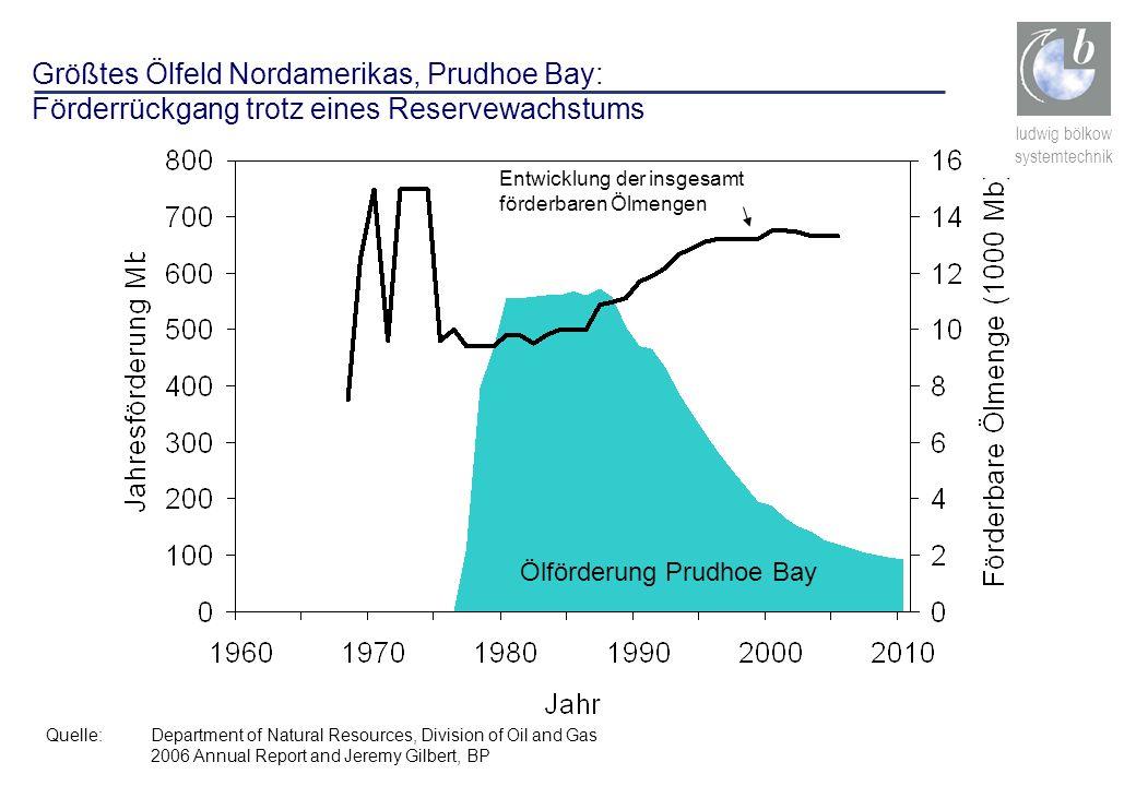 ludwig bölkow systemtechnik Größtes Ölfeld Nordamerikas, Prudhoe Bay: Förderrückgang trotz eines Reservewachstums Quelle:Department of Natural Resourc