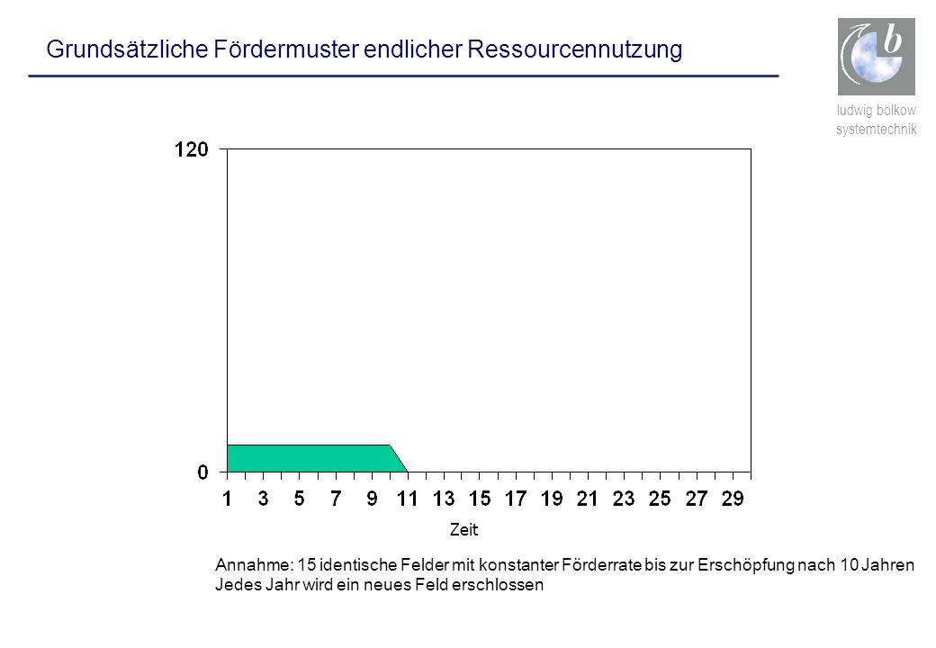 ludwig bölkow systemtechnik Grundsätzliche Fördermuster endlicher Ressourcennutzung Zeit Annahme: 15 identische Felder mit konstanter Förderrate bis z