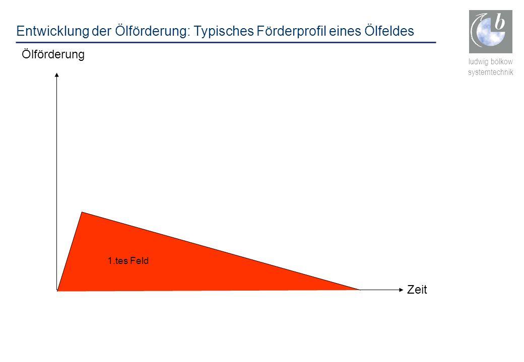 ludwig bölkow systemtechnik Ölförderung Zeit 1.tes Feld Entwicklung der Ölförderung: Typisches Förderprofil eines Ölfeldes