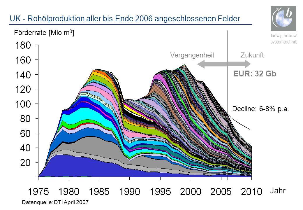 ludwig bölkow systemtechnik Jahr Förderrate [Mio m 3 ] VergangenheitZukunft UK - Rohölproduktion aller bis Ende 2006 angeschlossenen Felder EUR: 32 Gb