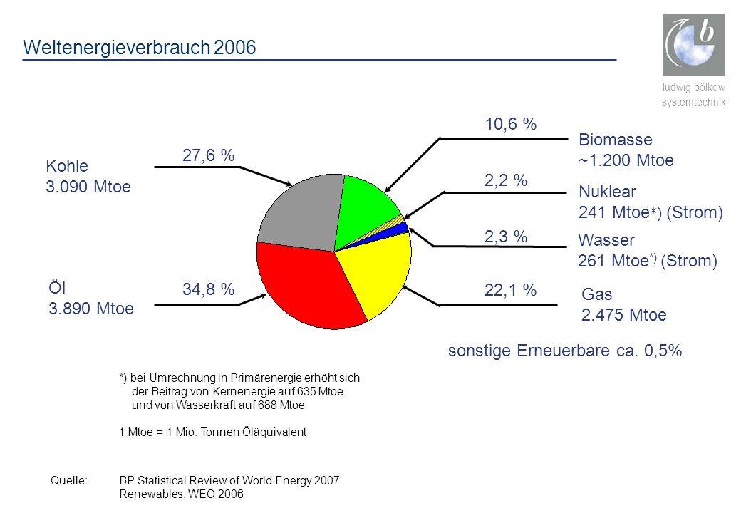 ludwig bölkow systemtechnik Weltenergieverbrauch 2006 Kohle 3.090 Mtoe Gas 2.475 Mtoe Öl 3.890 Mtoe Nuklear 241 Mtoe *) (Strom) Wasser 261 Mtoe *) (St
