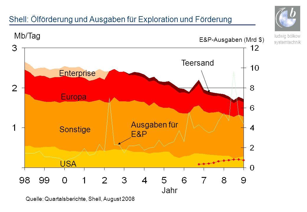 ludwig bölkow systemtechnik Mb/Tag Europa Sonstige USA Quelle: Quartalsberichte, Shell, August 2008 Enterprise Teersand Jahr E&P-Ausgaben (Mrd $) Ausg