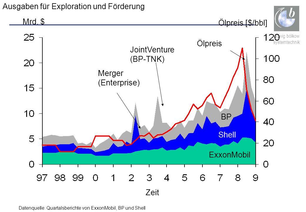 ludwig bölkow systemtechnik Ausgaben für Exploration und Förderung Mrd. $ ExxonMobil Shell BP Merger (Enterprise) JointVenture (BP-TNK) Ölpreis [$/bbl