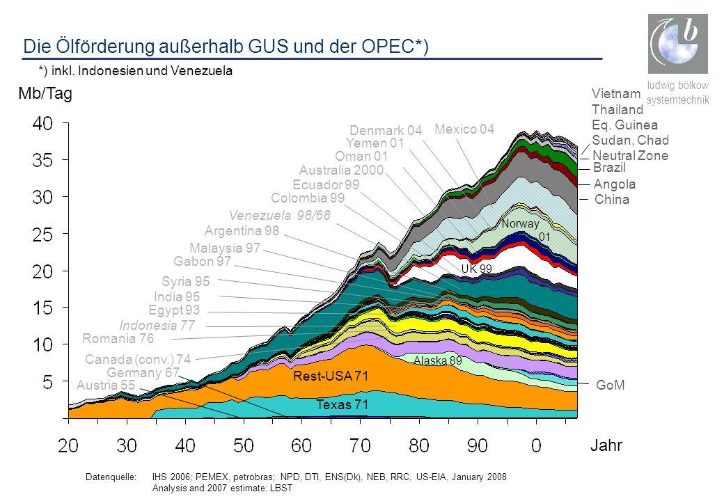 ludwig bölkow systemtechnik Die Ölförderung außerhalb GUS und der OPEC*) *) inkl. Indonesien und Venezuela Datenquelle: IHS 2006; PEMEX, petrobras; NP