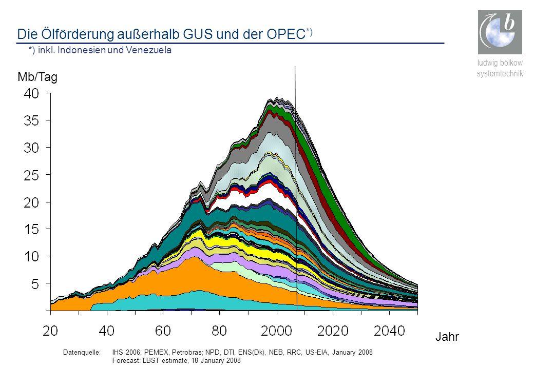 ludwig bölkow systemtechnik Die Ölförderung außerhalb GUS und der OPEC *) *) inkl. Indonesien und Venezuela Datenquelle: IHS 2006; PEMEX, Petrobras; N