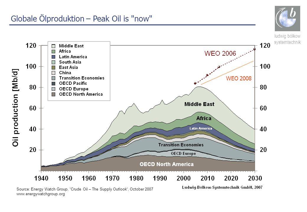 ludwig bölkow systemtechnik Globale Ölproduktion – Peak Oil is