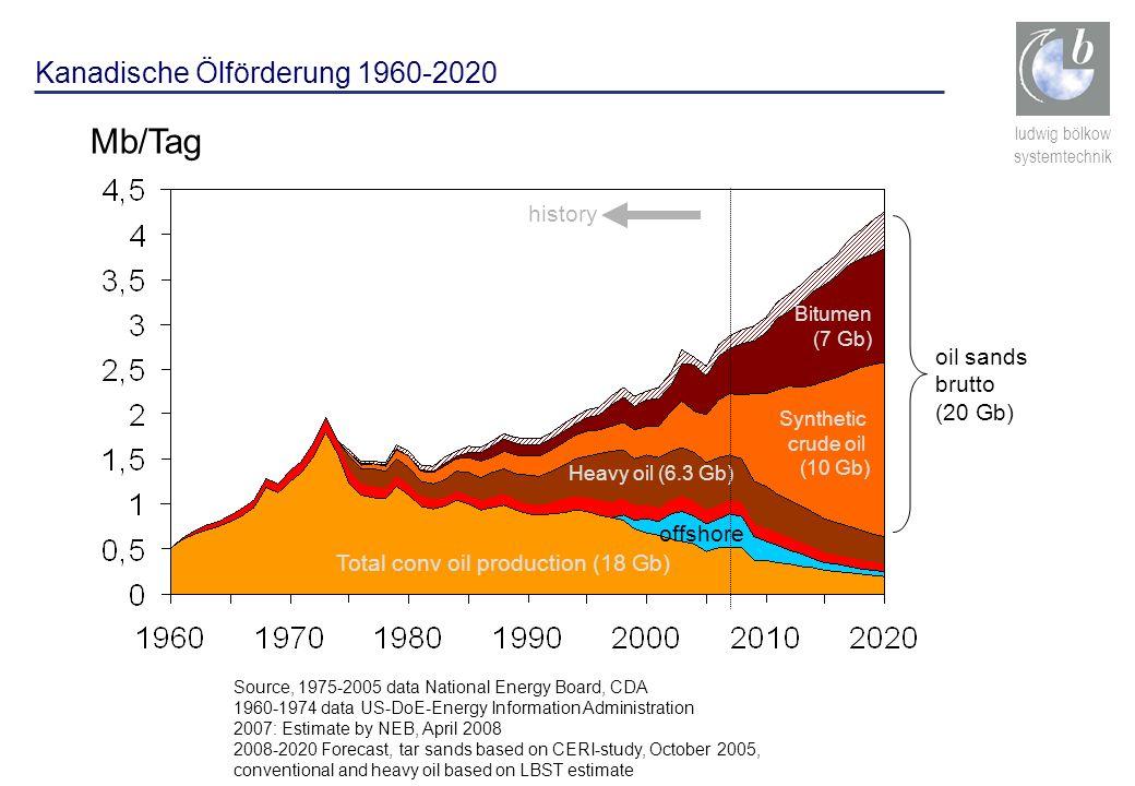 ludwig bölkow systemtechnik Kanadische Ölförderung 1960-2020 Mb/Tag offshore Heavy oil (6.3 Gb) Synthetic crude oil (10 Gb) Bitumen (7 Gb) Total conv