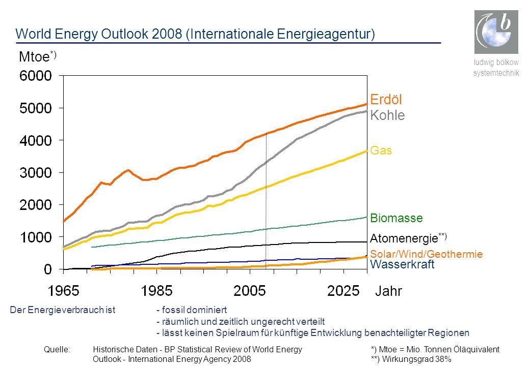 ludwig bölkow systemtechnik Mtoe *) Kohle Biomasse Atomenergie **) Wasserkraft Solar/Wind/Geothermie Jahr Quelle: Historische Daten - BP Statistical R