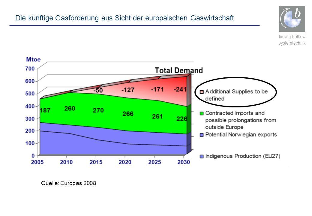 ludwig bölkow systemtechnik Quelle: Eurogas 2008 Die künftige Gasförderung aus Sicht der europäischen Gaswirtschaft