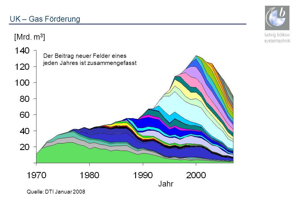 ludwig bölkow systemtechnik Der Beitrag neuer Felder eines jeden Jahres ist zusammengefasst Jahr [Mrd. m 3 ] Quelle: DTI Januar 2008 UK – Gas Förderun
