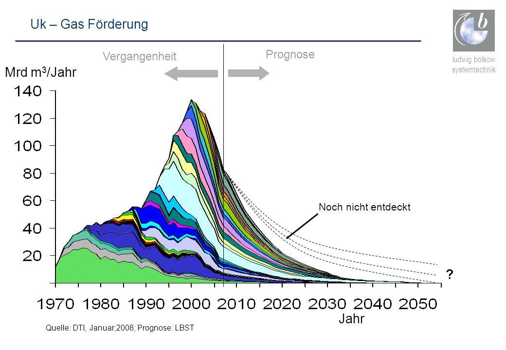 ludwig bölkow systemtechnik Jahr Mrd m 3 /Jahr Vergangenheit Prognose Quelle: DTI, Januar;2008; Prognose: LBST Uk – Gas Förderung ? Noch nicht entdeck