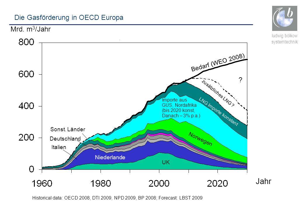 ludwig bölkow systemtechnik Historical data: OECD 2008, DTI 2009, NPD 2009, BP 2008; Forecast: LBST 2009 Norwegen Niederlande Italien Deutschland LNG