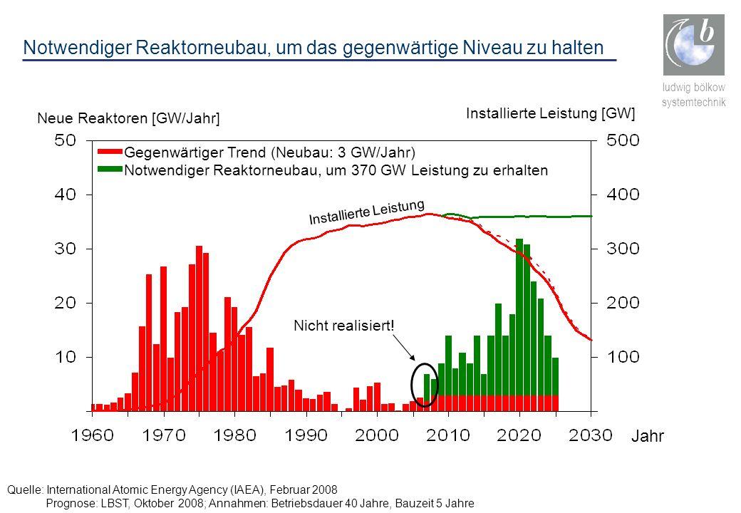 ludwig bölkow systemtechnik Neue Reaktoren [GW/Jahr] Gegenwärtiger Trend (Neubau: 3 GW/Jahr) Notwendiger Reaktorneubau, um 370 GW Leistung zu erhalten