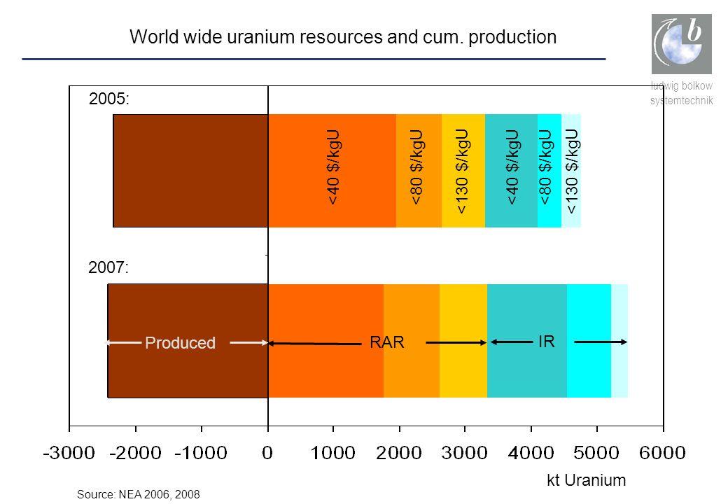 ludwig bölkow systemtechnik Produced RAR IR Source: NEA 2006, 2008 kt Uranium World wide uranium resources and cum. production <40 $/kgU<80 $/kgU <130
