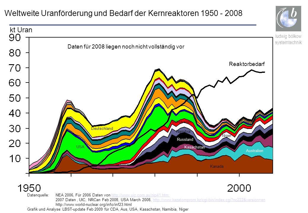 ludwig bölkow systemtechnik kt Uran Reaktorbedarf Australien Kanada Kasachstan Russland USA Deutschland Datenquelle: NEA 2006 Für 2006 Daten von http: