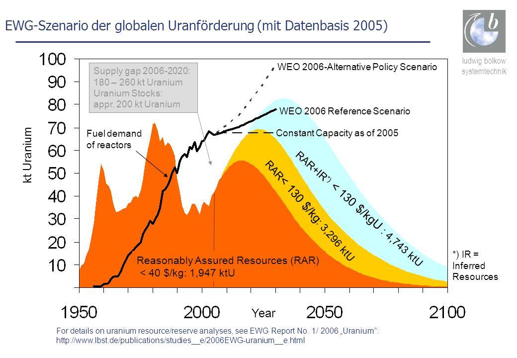 ludwig bölkow systemtechnik EWG-Szenario der globalen Uranförderung (mit Datenbasis 2005) kt Uranium Fuel demand of reactors RAR < 130 $/kg : 3,296 kt