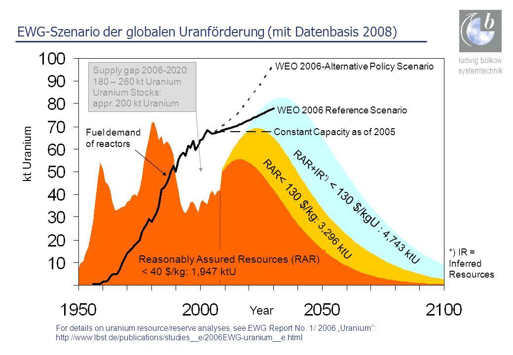 ludwig bölkow systemtechnik EWG-Szenario der globalen Uranförderung (mit Datenbasis 2008) kt Uranium Fuel demand of reactors RAR < 130 $/kg : 3,296 kt