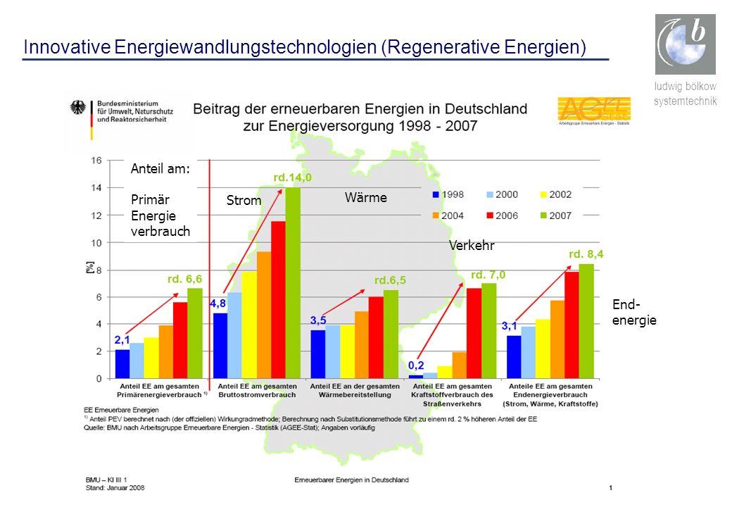 ludwig bölkow systemtechnik Anteil am: Primär Energie verbrauch Strom Wärme Verkehr End- energie Innovative Energiewandlungstechnologien (Regenerative