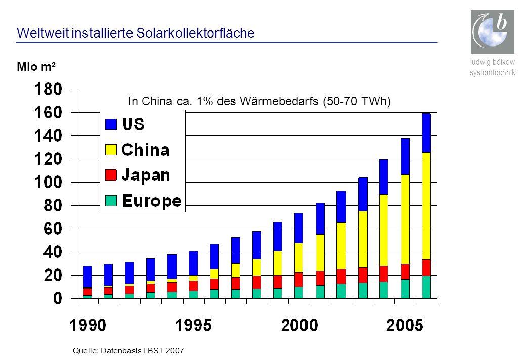 ludwig bölkow systemtechnik Weltweit installierte Solarkollektorfläche Mio m² In China ca. 1% des Wärmebedarfs (50-70 TWh) Quelle: Datenbasis LBST 200