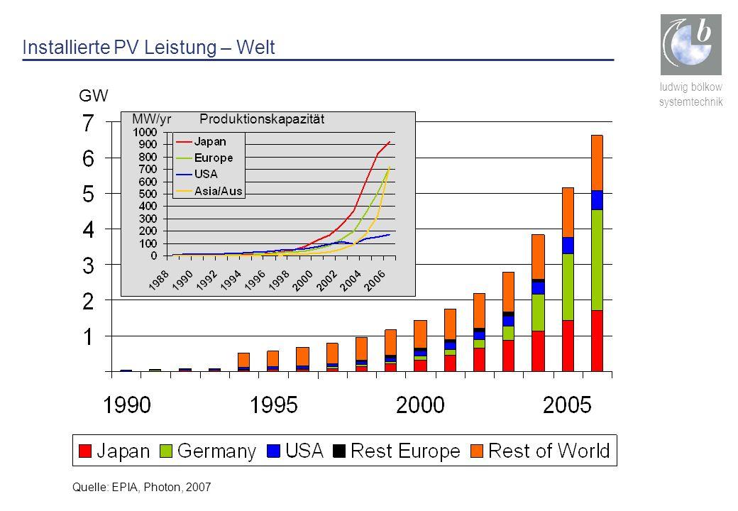 ludwig bölkow systemtechnik Installierte PV Leistung – Welt MW/yr Produktionskapazität Quelle: EPIA, Photon, 2007 GW
