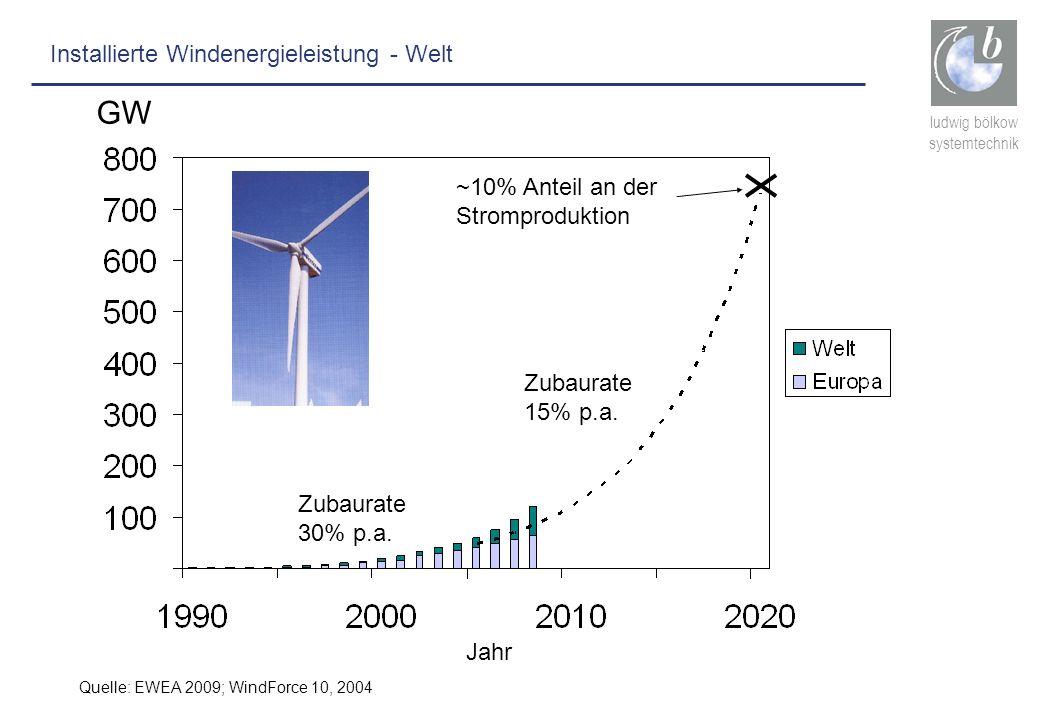ludwig bölkow systemtechnik GW Jahr Zubaurate 30% p.a. Zubaurate 15% p.a. ~10% Anteil an der Stromproduktion Quelle: EWEA 2009; WindForce 10, 2004 Ins