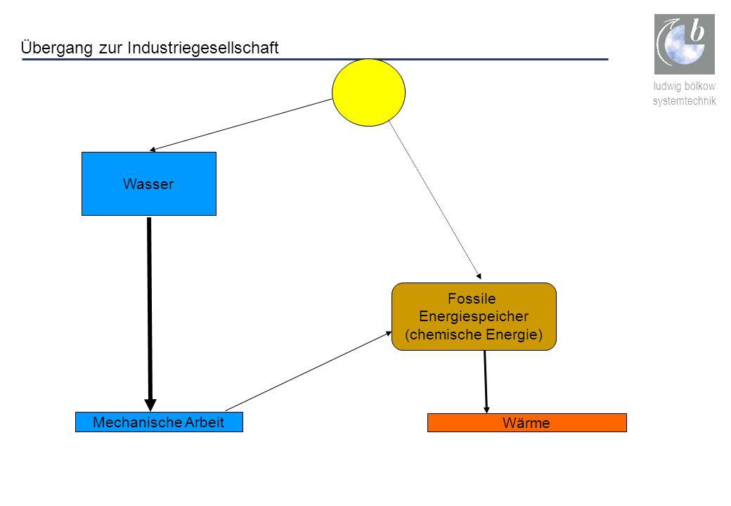 ludwig bölkow systemtechnik Fossile Energiespeicher (chemische Energie) Wasser Mechanische Arbeit Wärme Übergang zur Industriegesellschaft