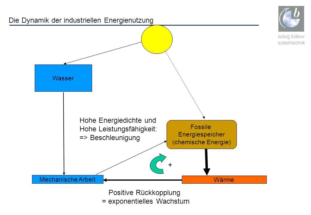 ludwig bölkow systemtechnik Fossile Energiespeicher (chemische Energie) Wasser Mechanische Arbeit Wärme + Positive Rückkopplung = exponentielles Wachs