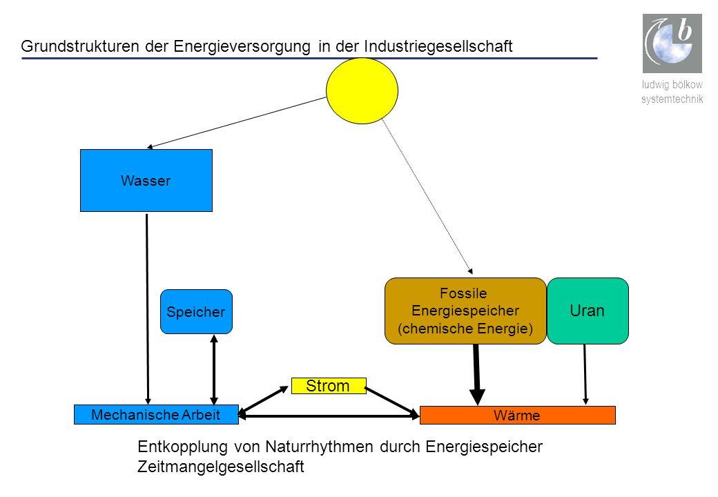 ludwig bölkow systemtechnik Fossile Energiespeicher (chemische Energie) Wasser Mechanische Arbeit Strom Wärme Speicher Uran Grundstrukturen der Energi