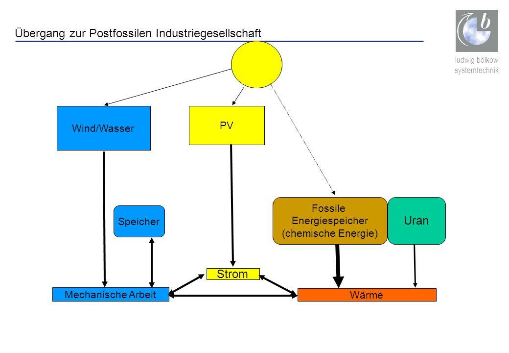 ludwig bölkow systemtechnik Wind/Wasser Mechanische Arbeit PV Strom Wärme Speicher Fossile Energiespeicher (chemische Energie) Uran Übergang zur Postf