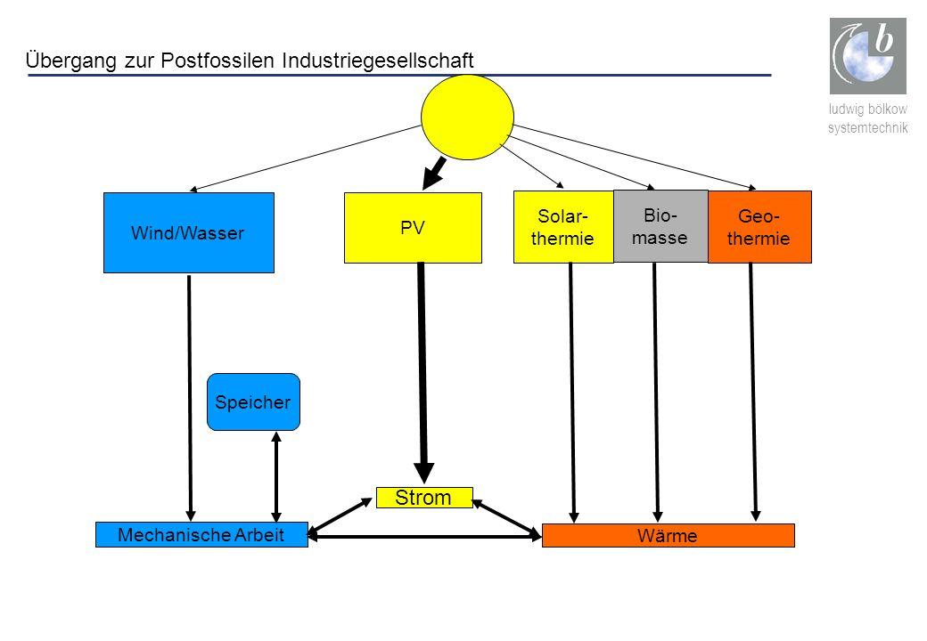 ludwig bölkow systemtechnik Wind/Wasser Mechanische Arbeit PV Strom Wärme Solar- thermie Bio- masse Geo- thermie Speicher Übergang zur Postfossilen In