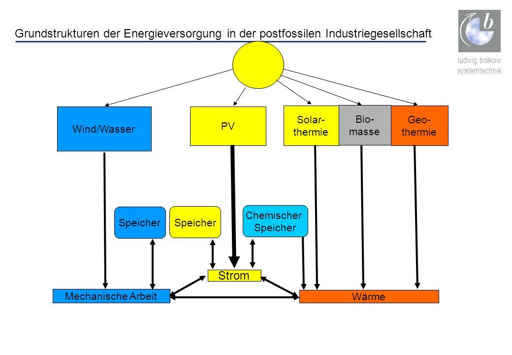 ludwig bölkow systemtechnik Wind/Wasser Mechanische Arbeit PV Strom Wärme Solar- thermie Bio- masse Geo- thermie Speicher Chemischer Speicher Grundstr