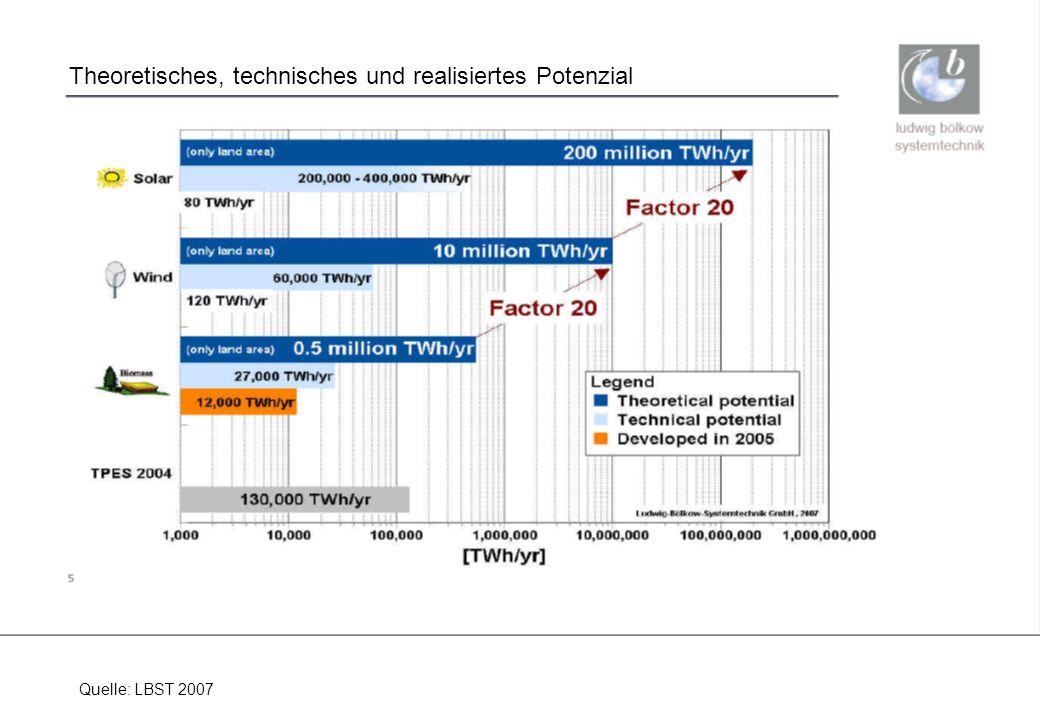 ludwig bölkow systemtechnik Theoretisches, technisches und realisiertes Potenzial Quelle: LBST 2007