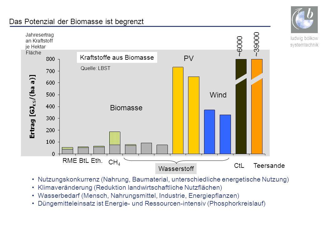 ludwig bölkow systemtechnik Das Potenzial der Biomasse ist begrenzt Nutzungskonkurrenz (Nahrung, Baumaterial, unterschiedliche energetische Nutzung) K