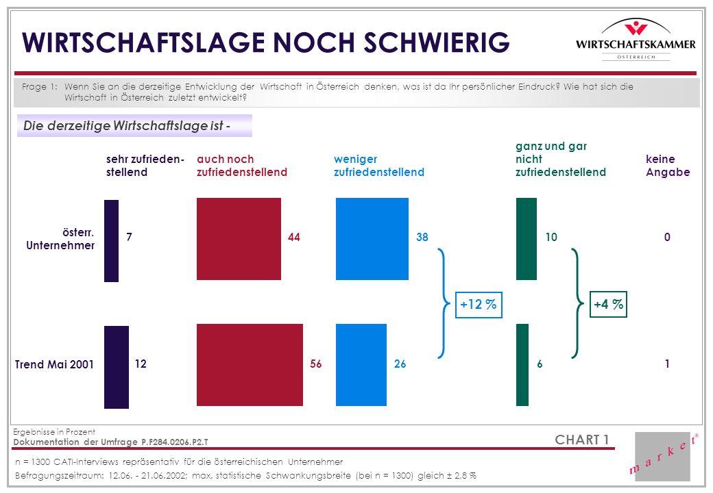 CHART 1 WIRTSCHAFTSLAGE NOCH SCHWIERIG Frage 1:Wenn Sie an die derzeitige Entwicklung der Wirtschaft in Österreich denken, was ist da Ihr persönlicher