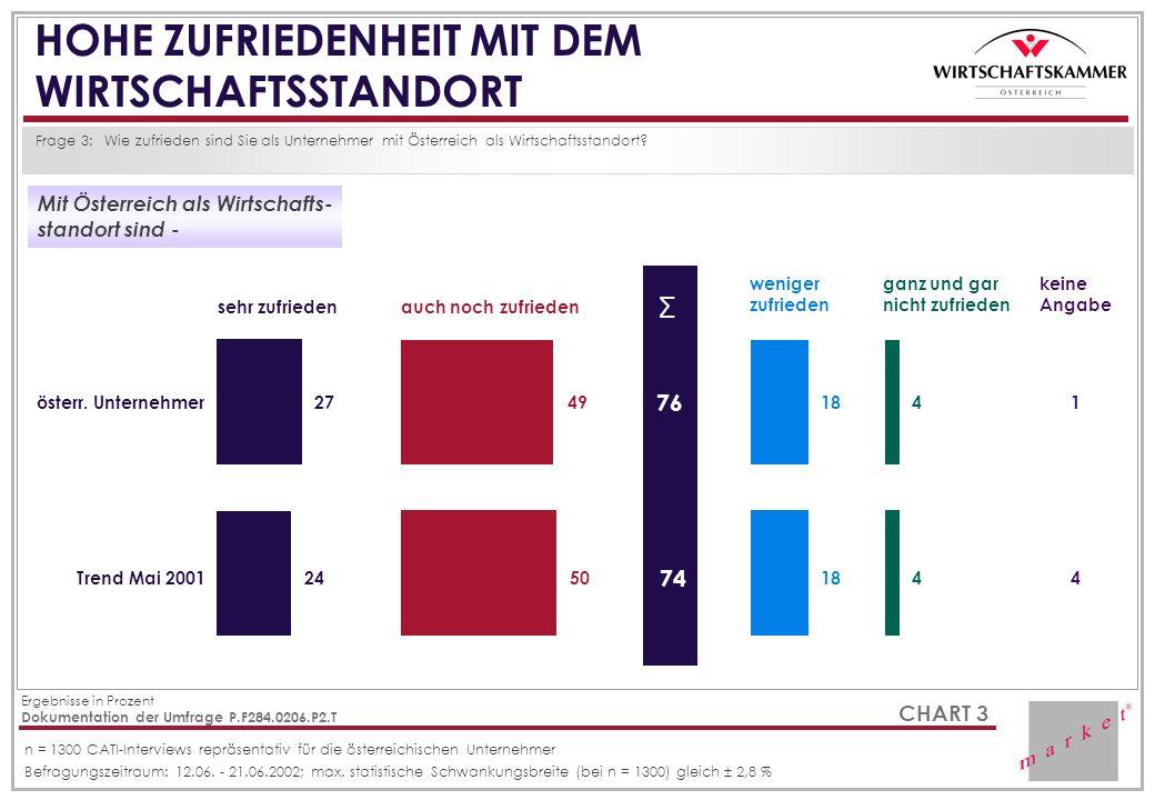 CHART 3 HOHE ZUFRIEDENHEIT MIT DEM WIRTSCHAFTSSTANDORT Frage 3:Wie zufrieden sind Sie als Unternehmer mit Österreich als Wirtschaftsstandort? Mit Öste