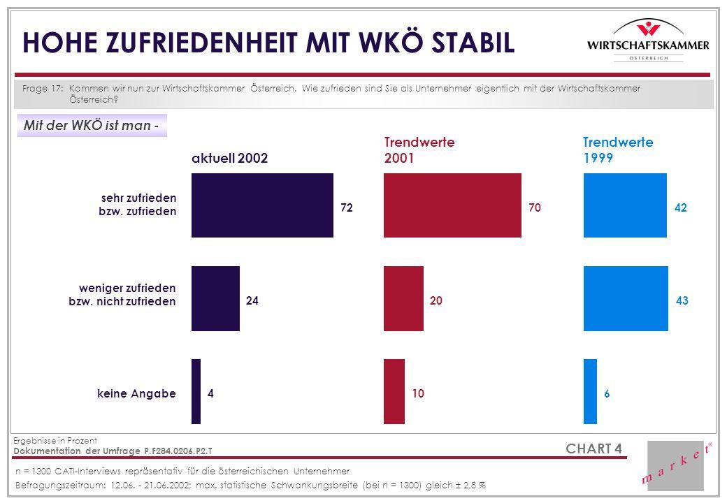 CHART 4 HOHE ZUFRIEDENHEIT MIT WKÖ STABIL Frage 17:Kommen wir nun zur Wirtschaftskammer Österreich. Wie zufrieden sind Sie als Unternehmer eigentlich