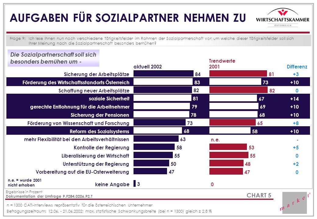 CHART 5 AUFGABEN FÜR SOZIALPARTNER NEHMEN ZU Frage 9:Ich lese Ihnen nun noch verschiedene Tätigkeitsfelder im Rahmen der Sozialpartnerschaft vor; um w