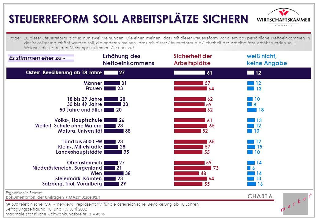 STEUERREFORM SOLL ARBEITSPLÄTZE SICHERN Frage: Erhöhung des Nettoeinkommens Sicherheit der Arbeitsplätze Es stimmen eher zu - Es stimmen eher zu - wei