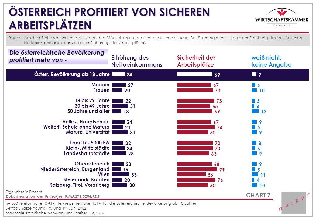 ÖSTERREICH PROFITIERT VON SICHEREN ARBEITSPLÄTZEN Frage: Erhöhung des Nettoeinkommens Sicherheit der Arbeitsplätze Die österreichische Bevölkerung Die österreichische Bevölkerung profitiert mehr von - profitiert mehr von - weiß nicht, keine Angabe Aus Ihrer Sicht: von welcher dieser beiden Möglichkeiten profitiert die österreichische Bevölkerung mehr – von einer Erhöhung des persönlichen Nettoeinkommens oder von einer Sicherung der Arbeitsplätze.