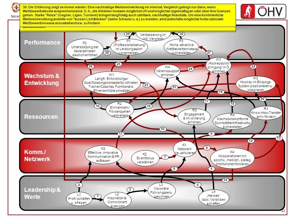 fabian.ringler@tmo.at 22 Wachstum & Entwicklung Ressourcen Leadership & Werte Performance Komm./ Netzwerk L2 Inspiration & Commitment erzeugen L1 Prof