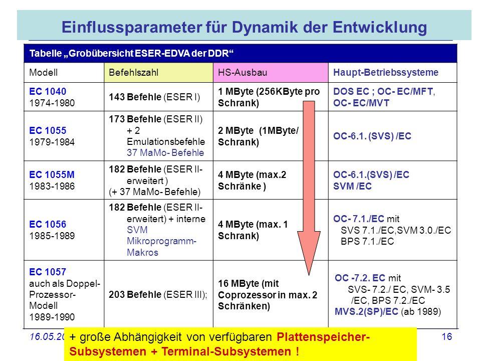 16.05.2008 Dr. Jungnickel 3. IDDR 16 Einflussparameter für Dynamik der Entwicklung Tabelle Grobübersicht ESER-EDVA der DDR ModellBefehlszahlHS-AusbauH