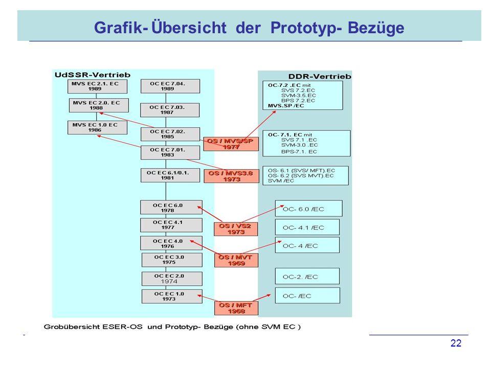 16.05.2008 Dr. Jungnickel 3. IDDR 22 Grafik- Übersicht der Prototyp- Bezüge