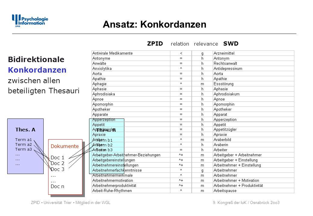 ZPID Universität Trier Mitglied in der WGL 9. Kongreß der IuK / Osnabrück 2oo3 Ansatz: Konkordanzen ZPID relation relevance SWD Thes. A Term a1 Term a