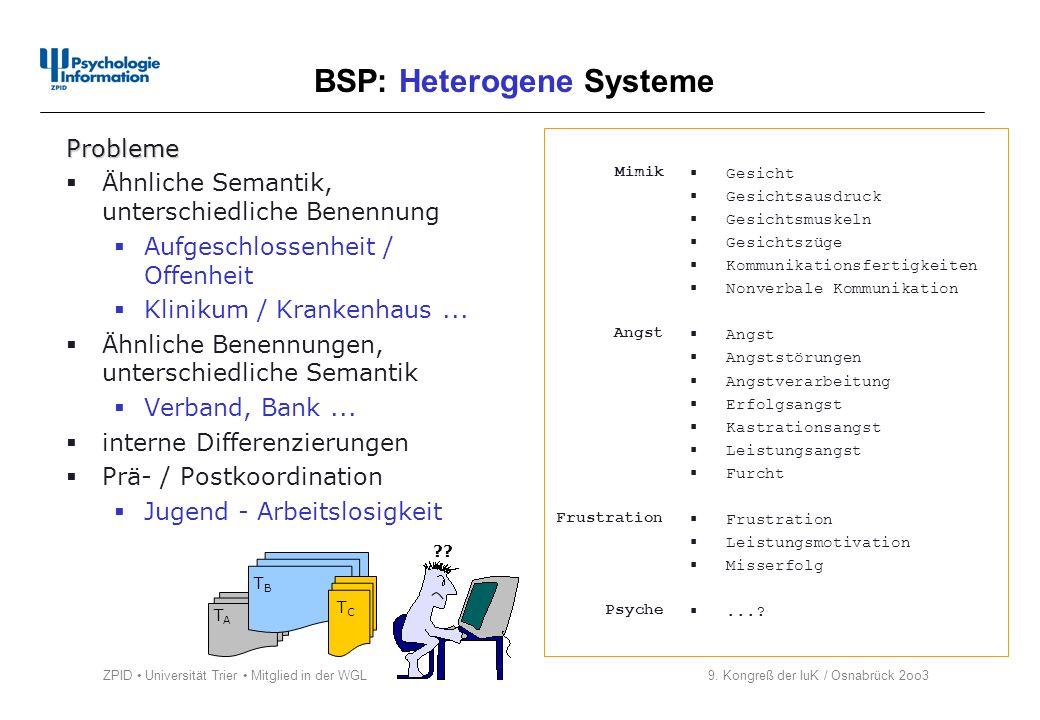 ZPID Universität Trier Mitglied in der WGL 9. Kongreß der IuK / Osnabrück 2oo3 BSP: Heterogene Systeme Mimik Angst Frustration Psyche Probleme Ähnlich