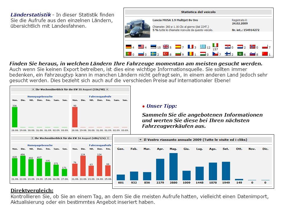 Länderstatistik - In dieser Statistik finden Sie die Aufrufe aus den einzelnen Ländern, übersichtlich mit Landesfahnen. Finden Sie heraus, in welchen