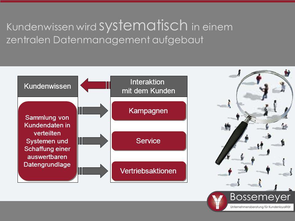 Kundenwissen wird systematisch in einem zentralen Datenmanagement aufgebaut Kundenwissen Sammlung von Kundendaten in verteilten Systemen und Schaffung